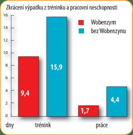 sport-studie-graf